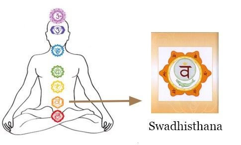 swadishtan